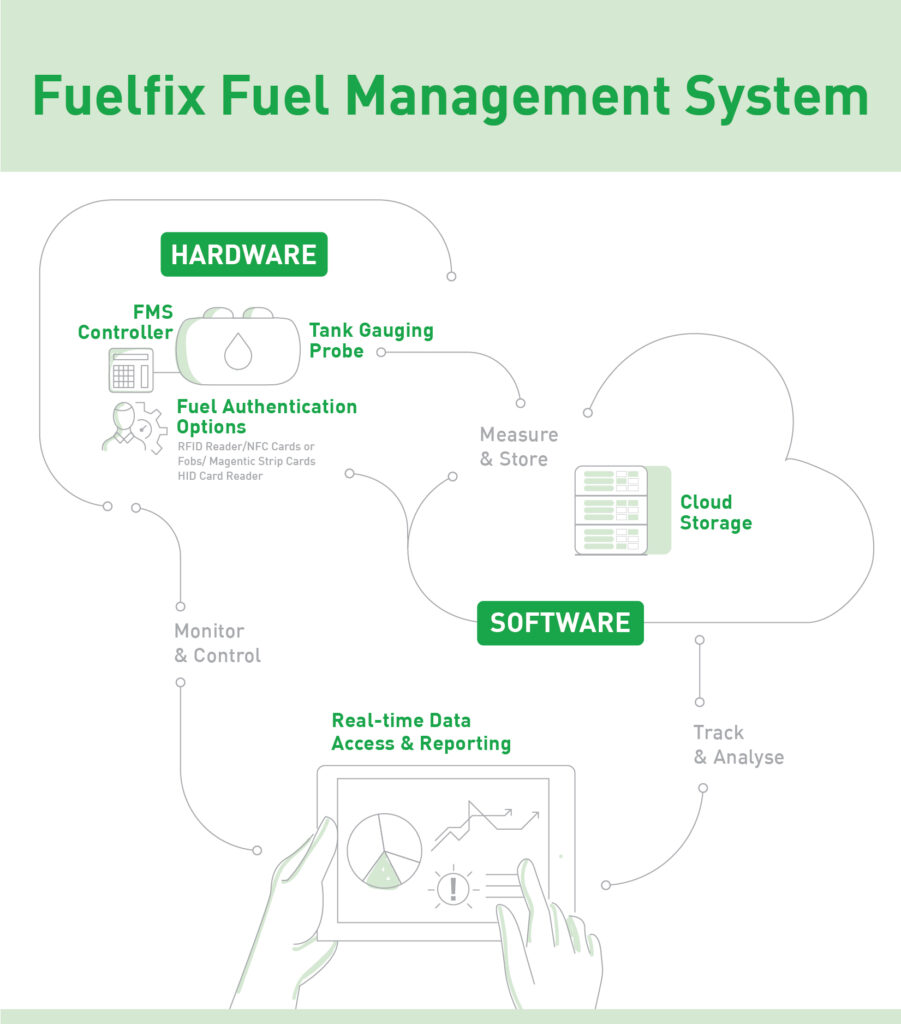 Fuelfix Fuel Management System